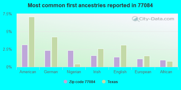 Most common first ancestries reported in 77084