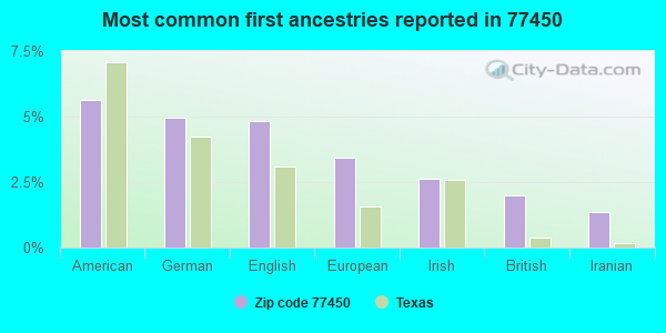 Most common first ancestries reported in 77450
