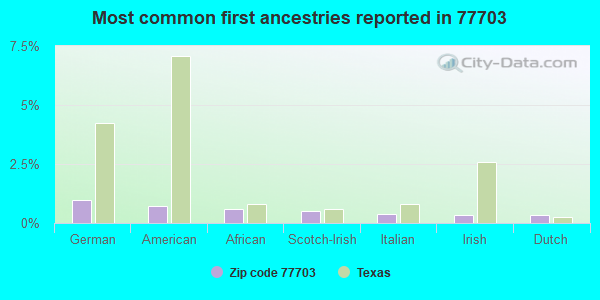 Most common first ancestries reported in 77703