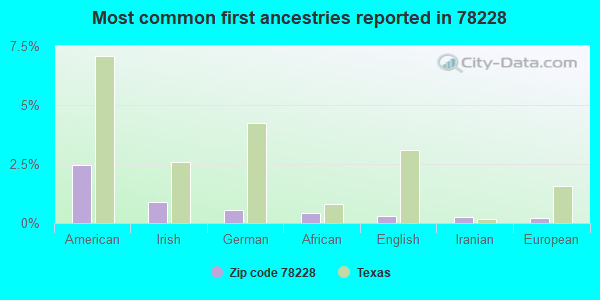 Most common first ancestries reported in 78228