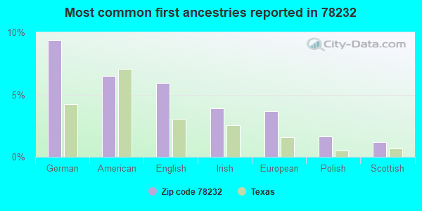 Most common first ancestries reported in 78232