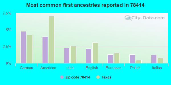 Most common first ancestries reported in 78414