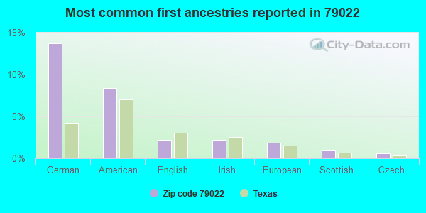 Most common first ancestries reported in 79022