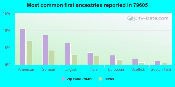 Most common first ancestries reported in 79605