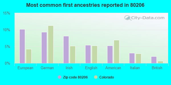 Most common first ancestries reported in 80206