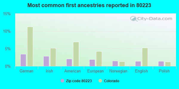 Most common first ancestries reported in 80223