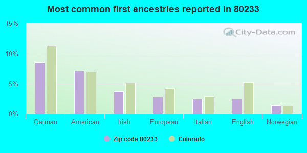Most common first ancestries reported in 80233