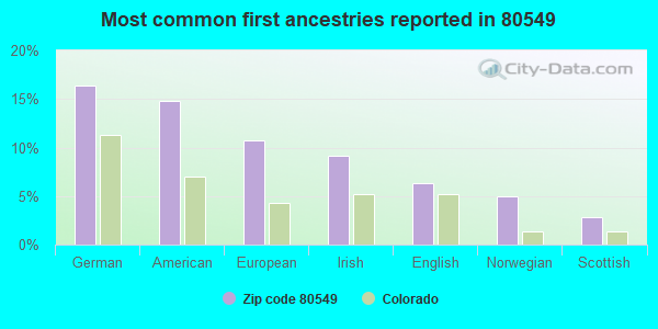 Most common first ancestries reported in 80549
