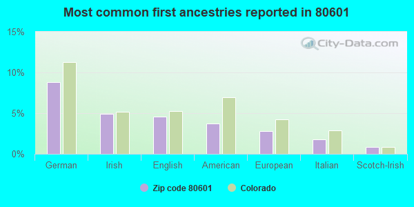 Most common first ancestries reported in 80601