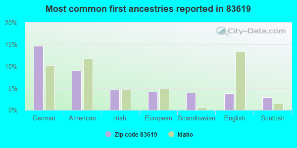 Most common first ancestries reported in 83619