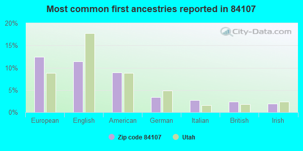 Most common first ancestries reported in 84107