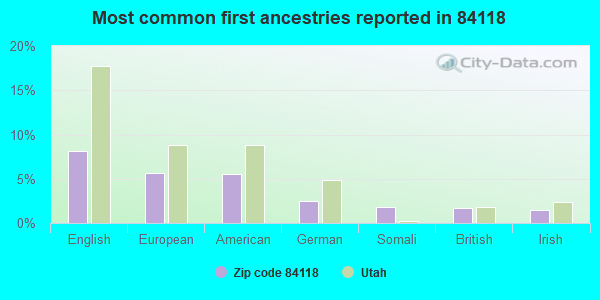 Most common first ancestries reported in 84118