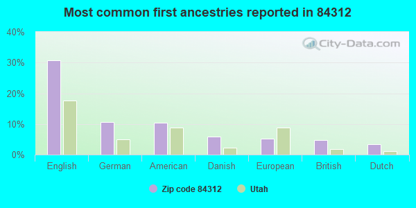Most common first ancestries reported in 84312