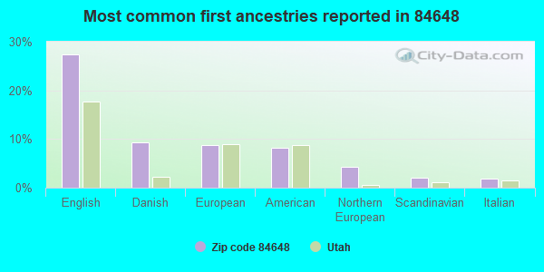 Most common first ancestries reported in 84648