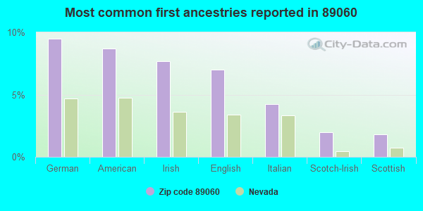 Most common first ancestries reported in 89060