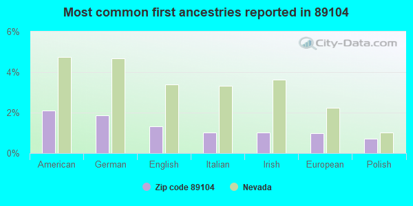Most common first ancestries reported in 89104