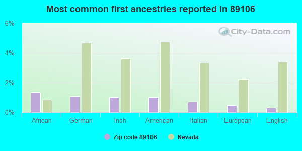 Most common first ancestries reported in 89106