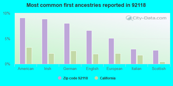 Most common first ancestries reported in 92118