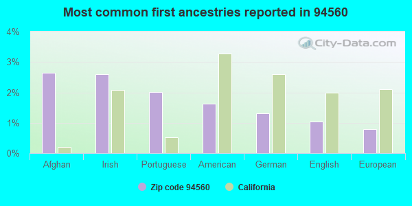 Most common first ancestries reported in 94560