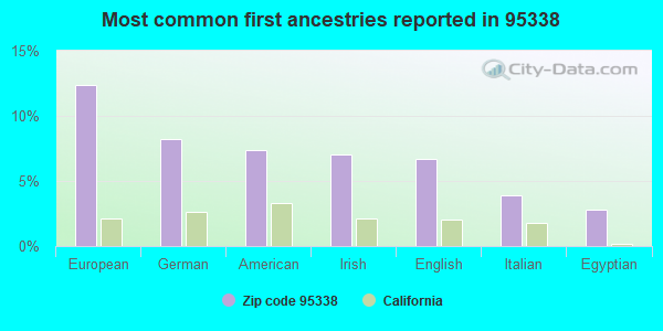 Most common first ancestries reported in 95338