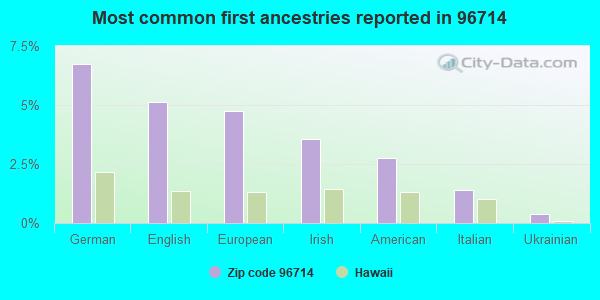 Most common first ancestries reported in 96714