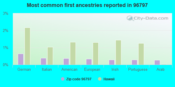 Most common first ancestries reported in 96797