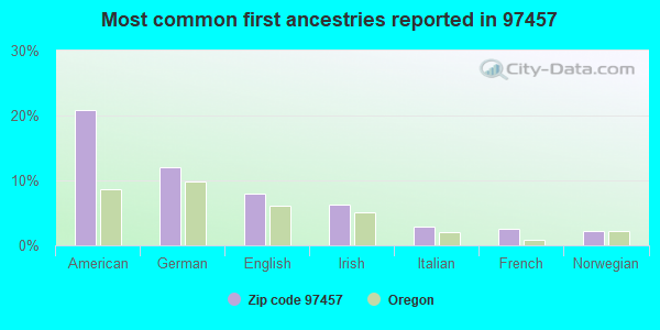 Most common first ancestries reported in 97457