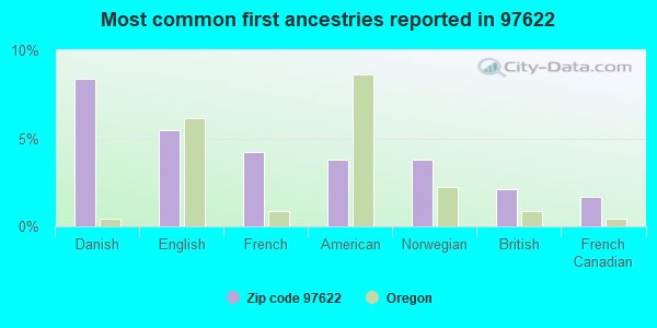 Most common first ancestries reported in 97622