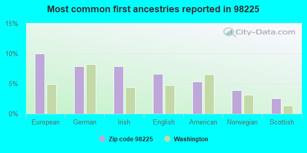 Most common first ancestries reported in 98225