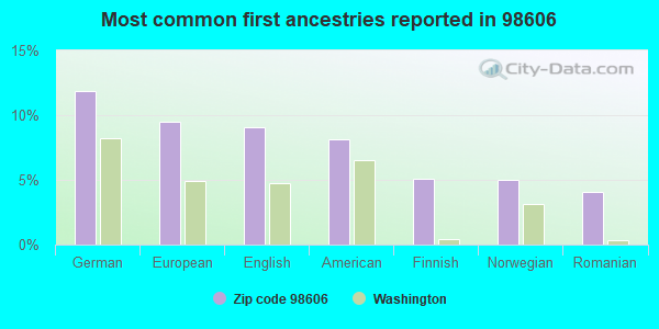 Most common first ancestries reported in 98606