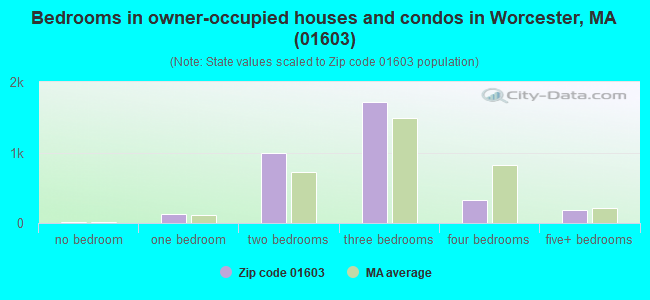 Bedrooms in owner-occupied houses and condos in Worcester, MA (01603)