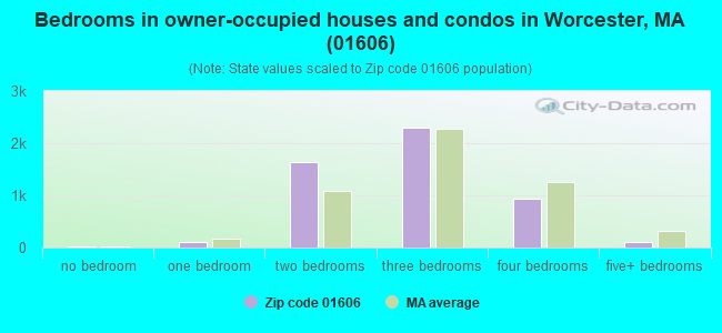 Bedrooms in owner-occupied houses and condos in Worcester, MA (01606)