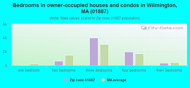 Bedrooms in owner-occupied houses and condos in Wilmington, MA (01887)