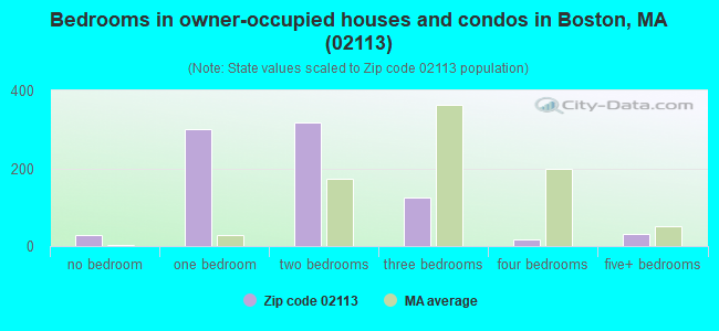 Bedrooms in owner-occupied houses and condos in Boston, MA (02113)