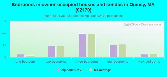 Bedrooms in owner-occupied houses and condos in Quincy, MA (02170)