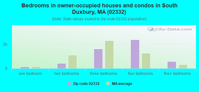 Bedrooms in owner-occupied houses and condos in South Duxbury, MA (02332)