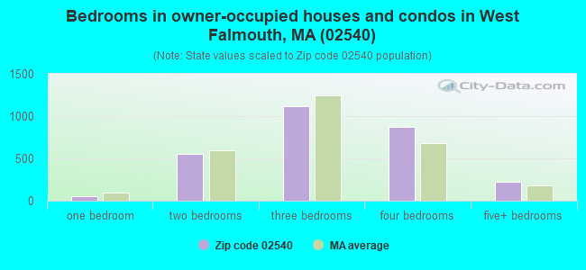 Bedrooms in owner-occupied houses and condos in West Falmouth, MA (02540)