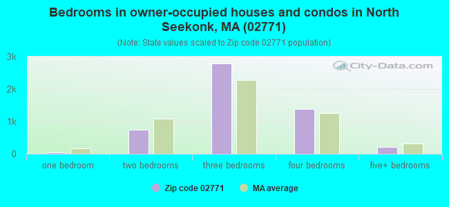 Bedrooms in owner-occupied houses and condos in North Seekonk, MA (02771)