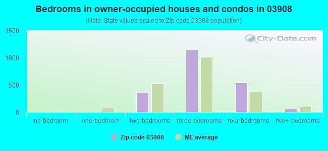 Bedrooms in owner-occupied houses and condos in 03908