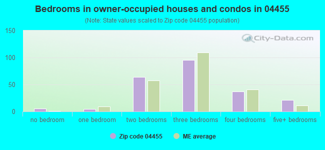 Bedrooms in owner-occupied houses and condos in 04455