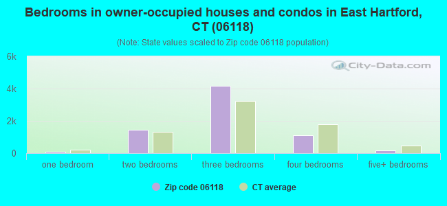 Bedrooms in owner-occupied houses and condos in East Hartford, CT (06118)