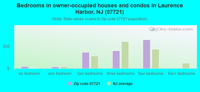Bedrooms in owner-occupied houses and condos in Laurence Harbor, NJ (07721)