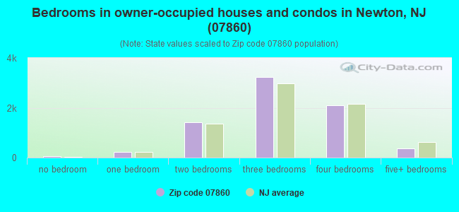 Bedrooms in owner-occupied houses and condos in Newton, NJ (07860)