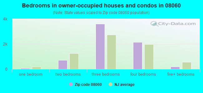 Bedrooms in owner-occupied houses and condos in 08060