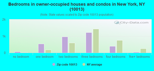 Bedrooms in owner-occupied houses and condos in New York, NY (10013)