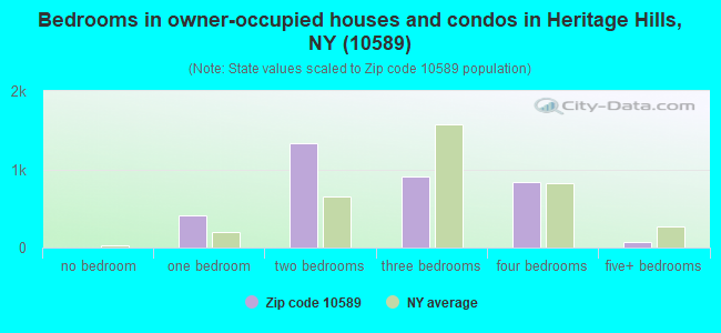 Bedrooms in owner-occupied houses and condos in Heritage Hills, NY (10589)