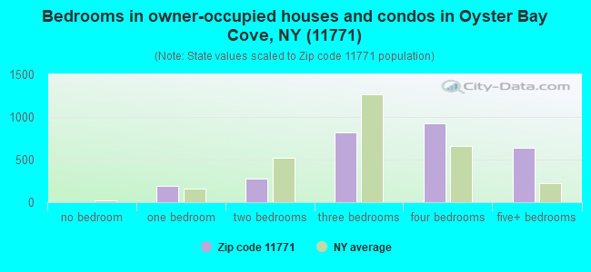 Bedrooms in owner-occupied houses and condos in Oyster Bay Cove, NY (11771)