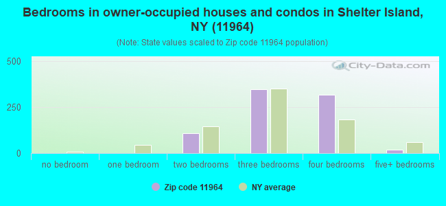 Bedrooms in owner-occupied houses and condos in Shelter Island, NY (11964)