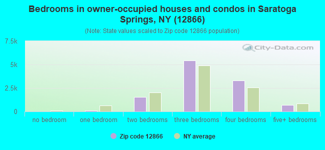 Bedrooms in owner-occupied houses and condos in Saratoga Springs, NY (12866)