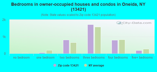 Bedrooms in owner-occupied houses and condos in Oneida, NY (13421)
